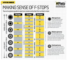 Shutter Speed Stops Of Light Photography Cheat Sheet Examples The Best For Photographers