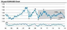 Gbp Eur 10 Year Chart 10 Year Eurusd Chart December 2014 Towards The Ecb Forex