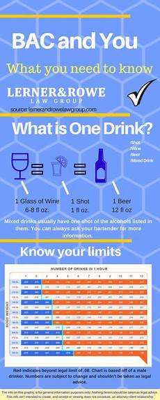 Myths And Facts About Alcohol Bac Chart And Bac Calculator
