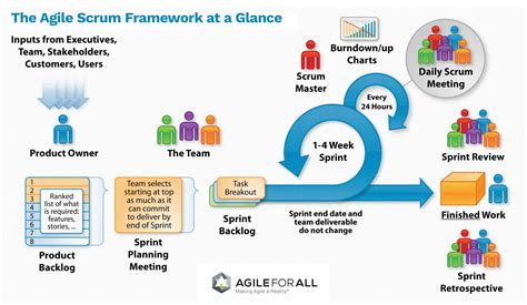 agile story mapping release planning software process introduction to agile agile for all