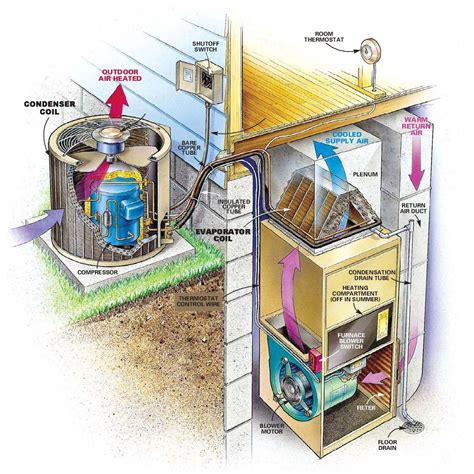 home air conditioner diagram a a c system diagram callie broaddus s