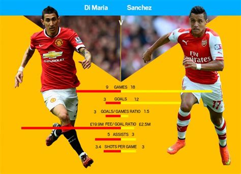 alexis sanchez stats arsenal v manchester united stats prove arsenal s alexis