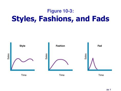 design fads product life cycle1 ppt