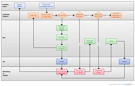 flowchart for create list operation 5 ways to improve user manuals with diagrams and