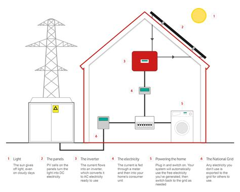 how solar panels work how solar panels work how does solar work solar power