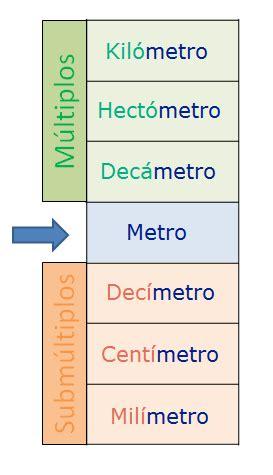cuantos metros cuadrados es un metro cubico medidas de longitud m 250 ltiplos y subm 250 ltiplos