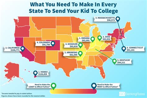 Salary To Live Comfortably by What You Need To Make In Every State To Send Your Kid To