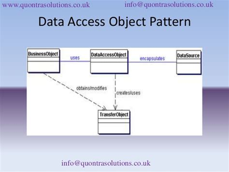 dao pattern unit testing introduction to j2 ee patterns online training classes