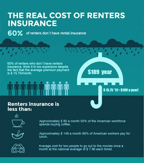 tenant house insurance renter insurance to protect your belongings in a rented house