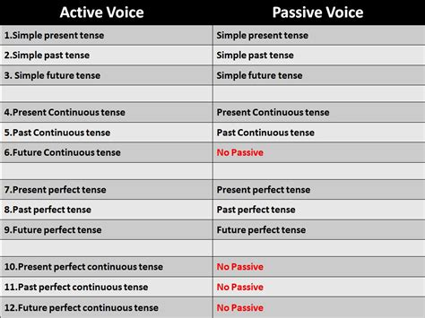 what is the pattern of passive voice gateway for english passive voice