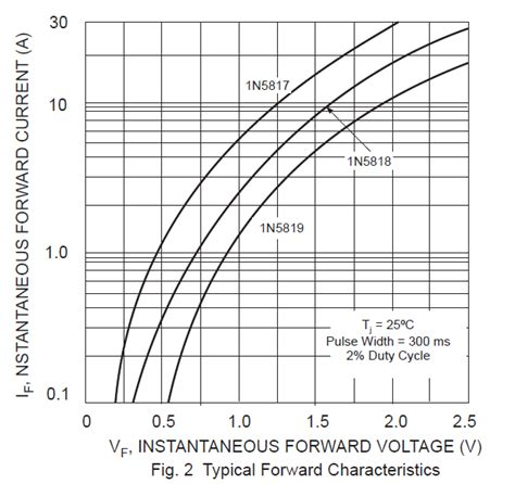 silicon diode forward voltage drop temperature schottky diode voltage drop vs temperature 28 images schottky diode schottky diode 1n5819