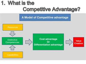 what is the cost price of a new car ppt competitive advantage