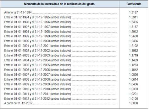 coeficientes de abatimiento y ganancias patrimoniales fiscalidad de las acciones en la renta 2015 y 2016