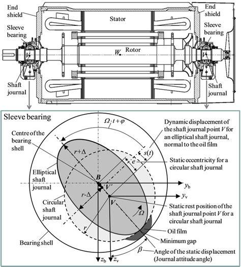 design of journal bearing ppt mathematical rotordynamic model regarding excitation due