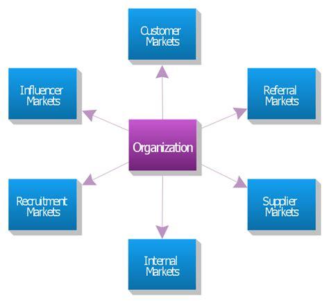 diagram to model hvac marketing plan block diagram six markets model