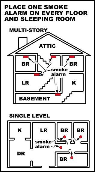Where To Place A Smoke Detector In A Bedroom file smokealarmplacement jpg wikimedia commons