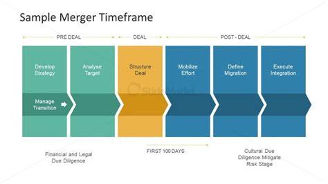 Merger Time Frame Deal Process Slidemodel Merger And Acquisition Ppt Templates