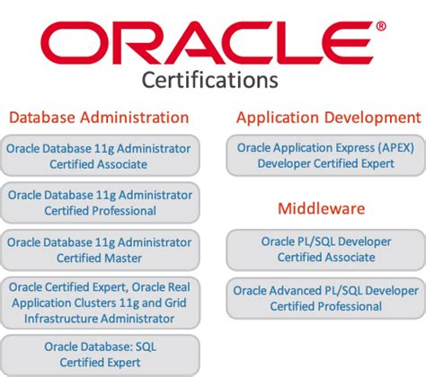 oracle tutorial for experts oracle training in noida delhi ncr sss it javatpoint com