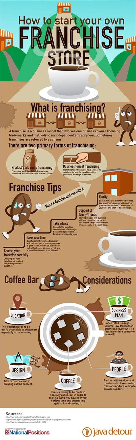 Franchise Coffee 25 best ideas about coffee franchise on