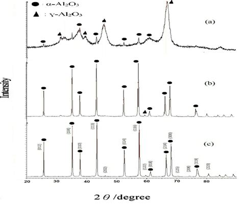 Xrd Pattern Alumina | xrd pattern of chromium doped alumina al1 98cr0 02o3 at