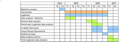 Gantt Chart Of Research by Gantt Chart Of The Research Scientific Diagram