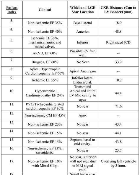 Patent Wo2014071249a1 Improved Cardiac Late Gadolinium