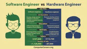Electrical Design Engineer Work From Home by Infographic Software Engineer Vs Hardware Engineer