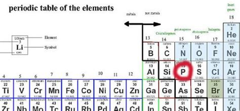 P On Periodic Table by Periodic Table Of Elements Phosphorus How To Learn