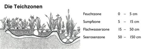 Sumpfzone Teich by Neudorff Ch Wasserfilter