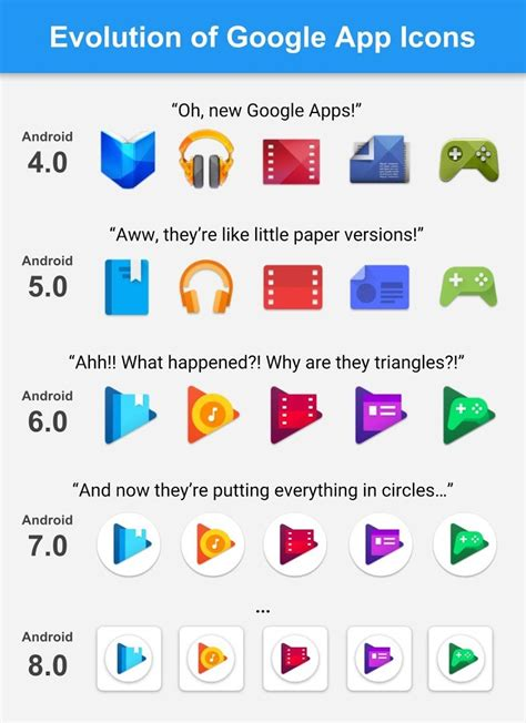 google android app logos this evolution of google play app icons graphic is funny