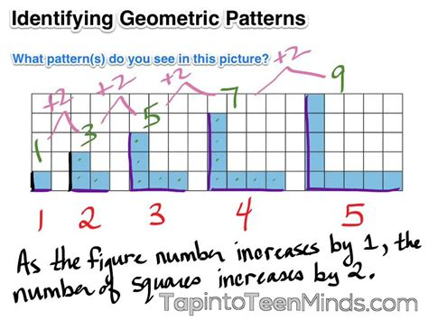 pattern in mathematics using algebraic concepts identifying geometric patterns grade 6 patterning and