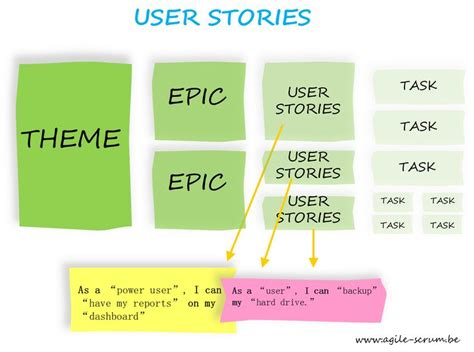 Agile Epics To User Stories Google Search Agile Pinterest User Story And Search Agile Epic Template
