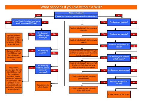 wills and trusts flowchart trusts and estates flowchart best free home design