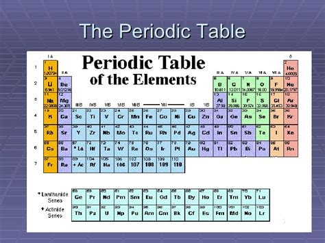 1 Periodic Table by The Periodic Table Presentation 1