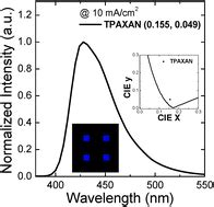 efficient non doped organic light emitting diodes with cui complex emitter organic materials collection extremely blue and highly efficient non doped organic light
