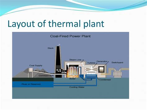 layout of thermal power plant ppt thermal power plant diagram ppt wiring diagram with