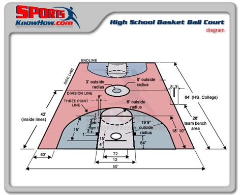 basketball measurements wpadminskhdev court field dimension diagrams in 3d history sportsknowhow page 29