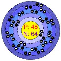 How Many Protons Does Tungsten Chemical Elements Cadmium Cd