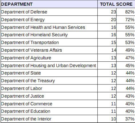 Cabinet Level Agencies Federal Government Open Source Report Card Network World