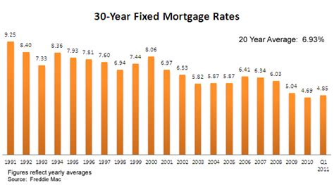 Historic Mortgage Interest Rates; CDMP Loan Program