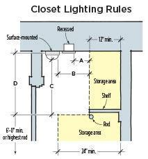 Most Efficient House Plans are leds okay in closets jlc online leds lighting