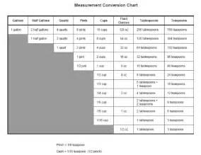 Kitchen Measurement Conversion Table Measurement Conversion Table Cooking Diabetes Inc