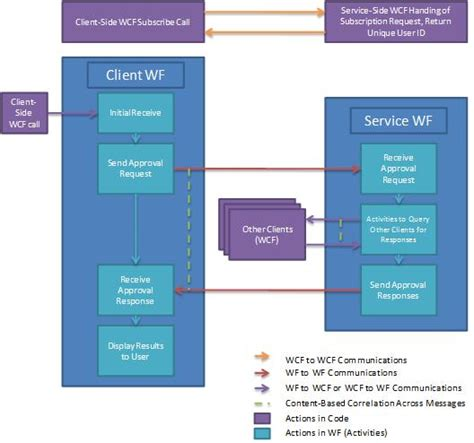 wcf workflow service application tutorial document approval process microsoft docs