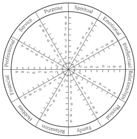 wellness wheel template wellness wheel worksheet abitlikethis