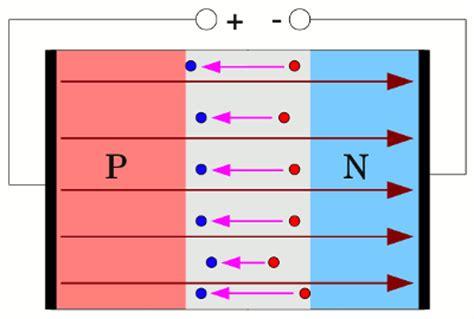 pn diode animation forward biased pn junction