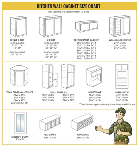 Microwave Oven Size Chart Bestmicrowave Standard Kitchen Cabinet Door Sizes