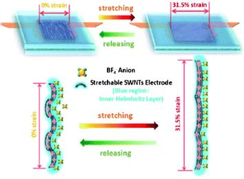 ultracapacitor electrolyte ultracapacitor electrolyte 28 images electrical energy storage physics and applications of