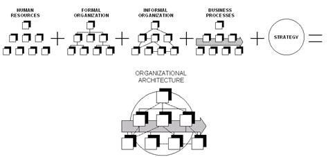design organisation meaning organizational architecture wikipedia