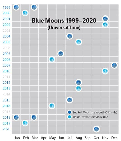 Blue Moon Calendar A True Blue Quot Blue Moon Quot Sky Telescope