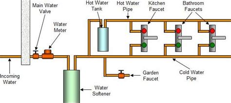 water softener installation diagram water softener installation guide and cost